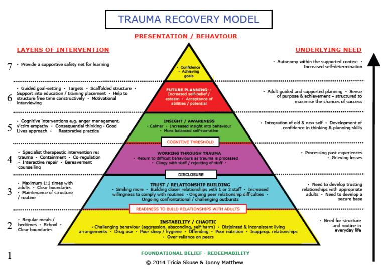 TRM-triangle